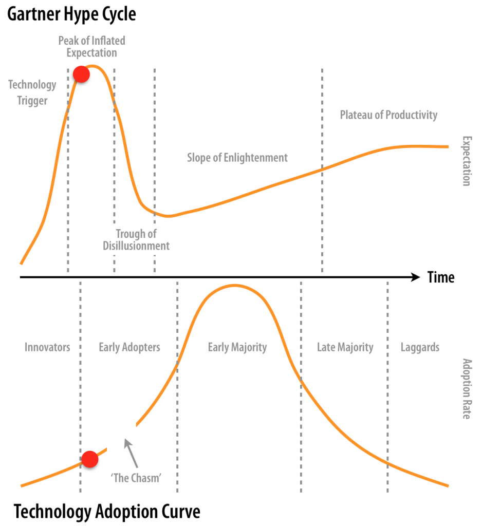 load balancer adoption curve