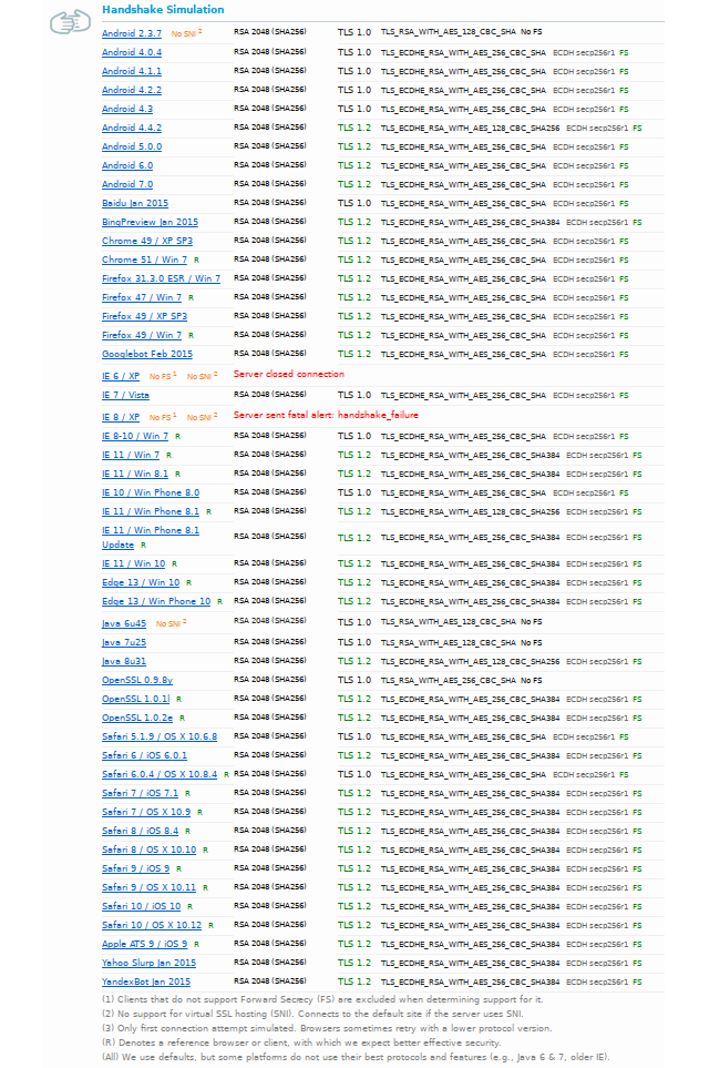 Stunnel Cipher List And Qualys Ssl Labs Testing