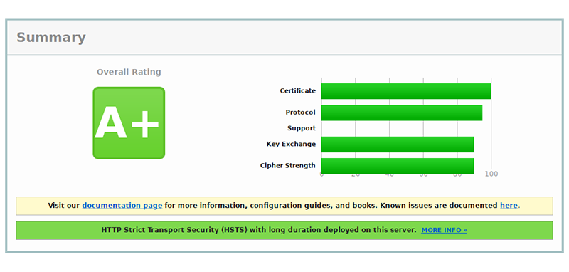 How do I get an A+ from Qualys SSL + FIPS compliance?
