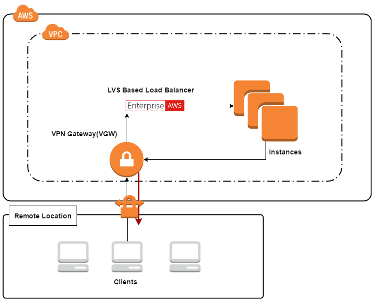 DRmode-AWS-VPN-clients-1