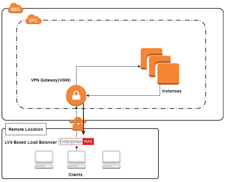 Layer 4 Direct Routing (LVS-DR) and Layer 4 TUN (LVS-TUN) in AWS
