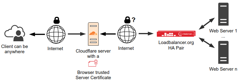 Diagram: Cloudflare in front of load balancer