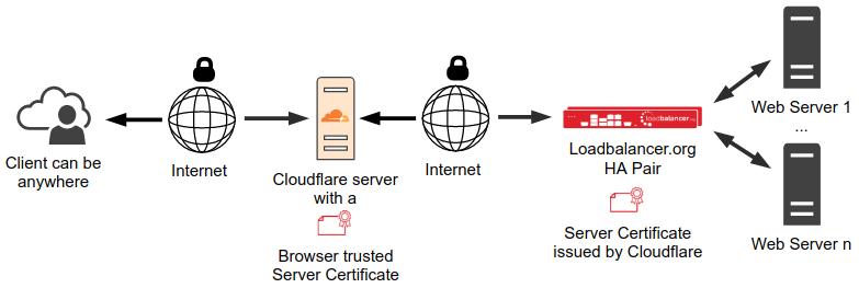 Diagram: Encrypted traffic to origin