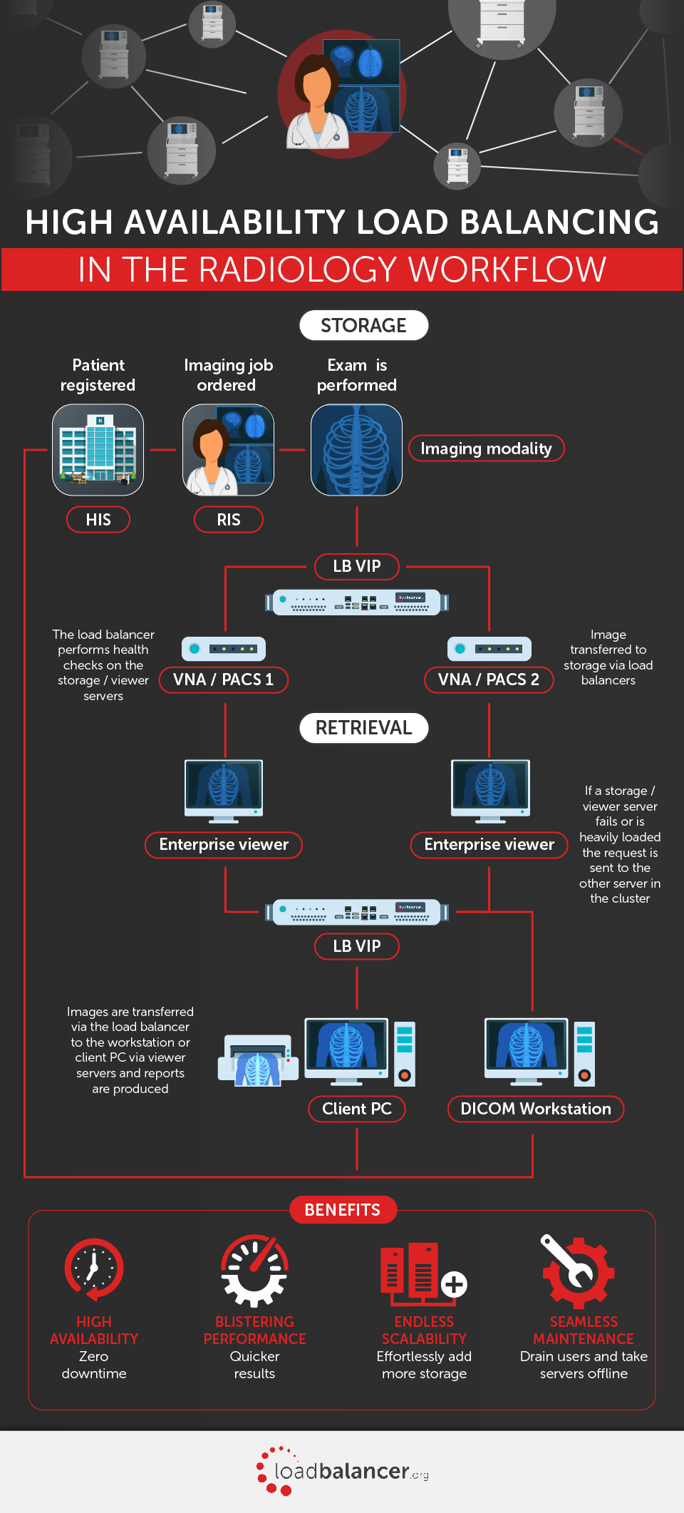 Load_balancing_medical_imaging_infographic_Loadbalancer.org-1