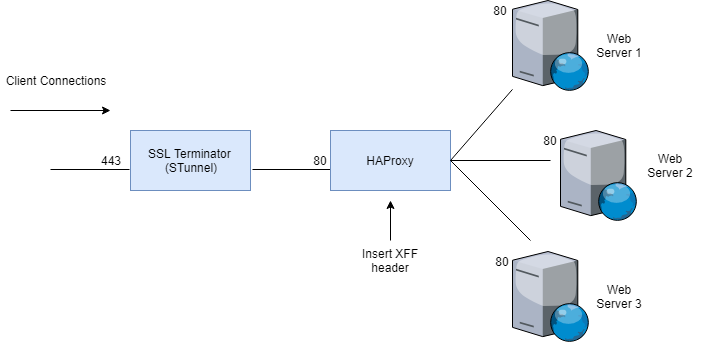 stunnel-haproxy