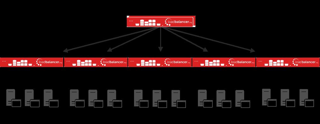 SSL-Offload-Cluster