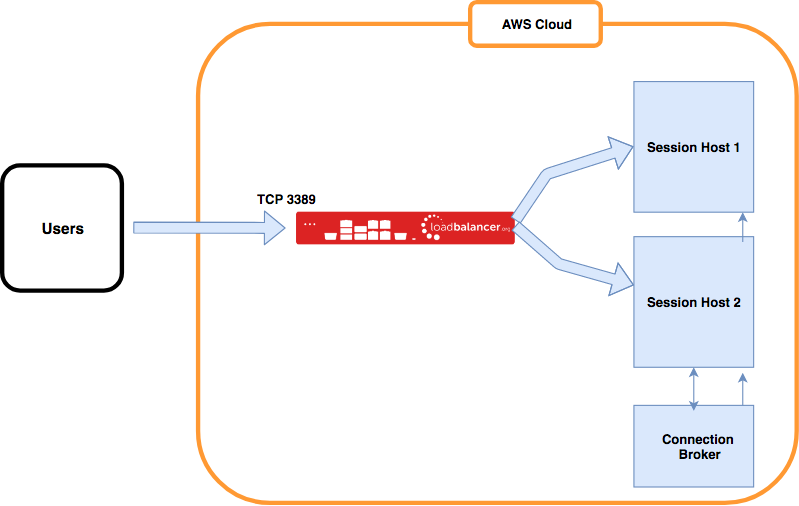 Load balancing Microsoft Remote Desktop Services in AWS