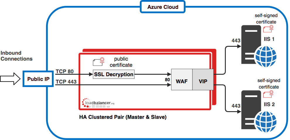 Load Balancing Web Servers with OWASP Top 10 WAF in Azure