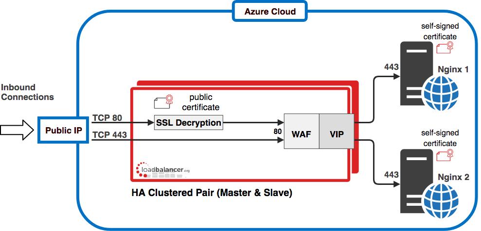 Load Balancing Nginx Web Servers with OWASP Top 10 WAF in Azure
