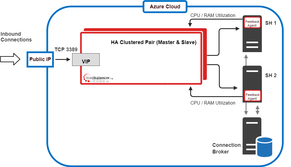 Load Balancing Microsoft Session Host in Azure