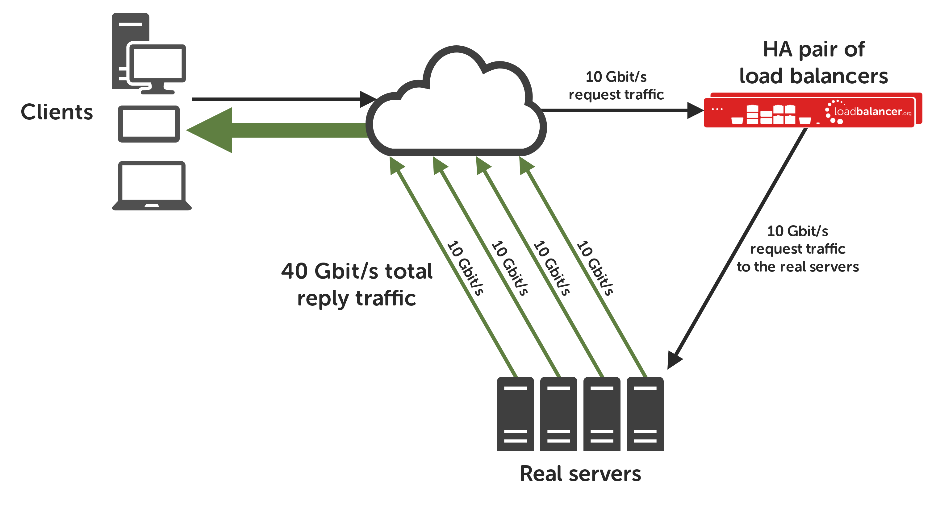 Direct-Routing-Network-Diagram