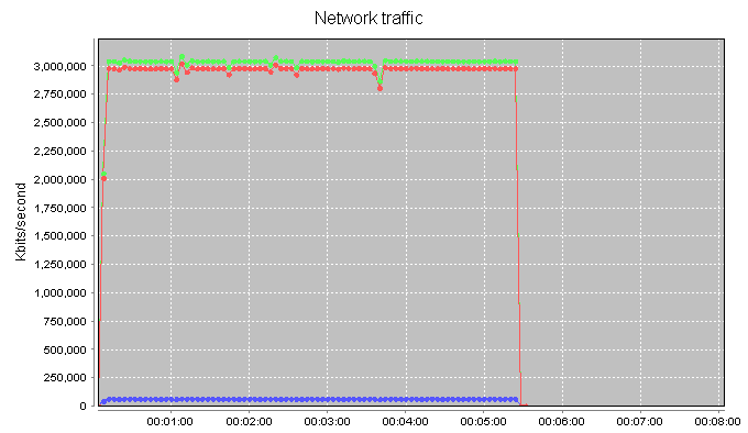 Haproxy-Single-Thread-2.2Ghz-CPU