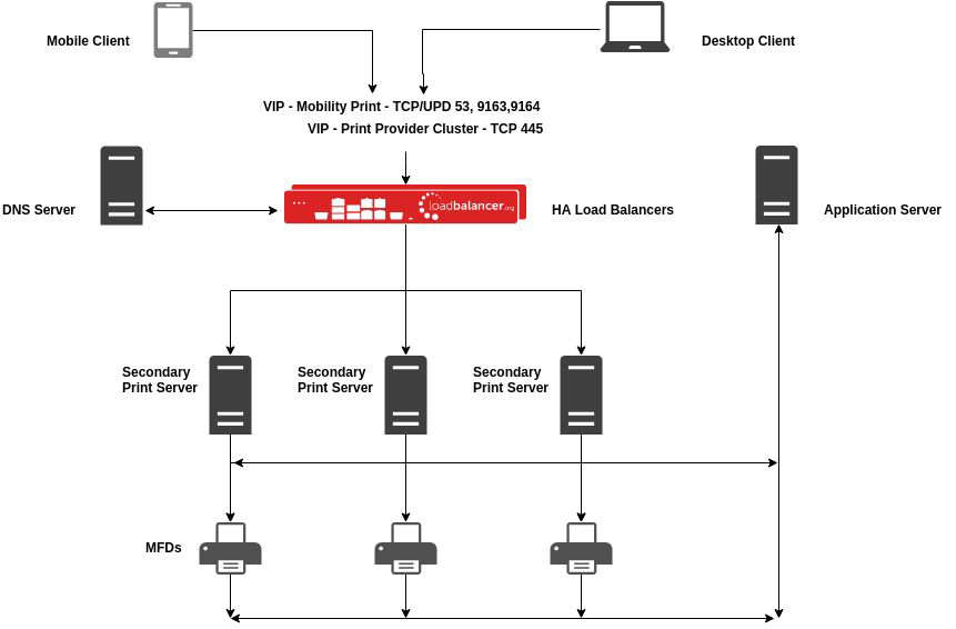 Can I load balance print servers that use PaperCut?
