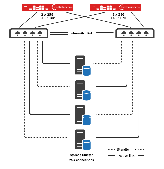 Load-balancer-storage-cluster-diagram