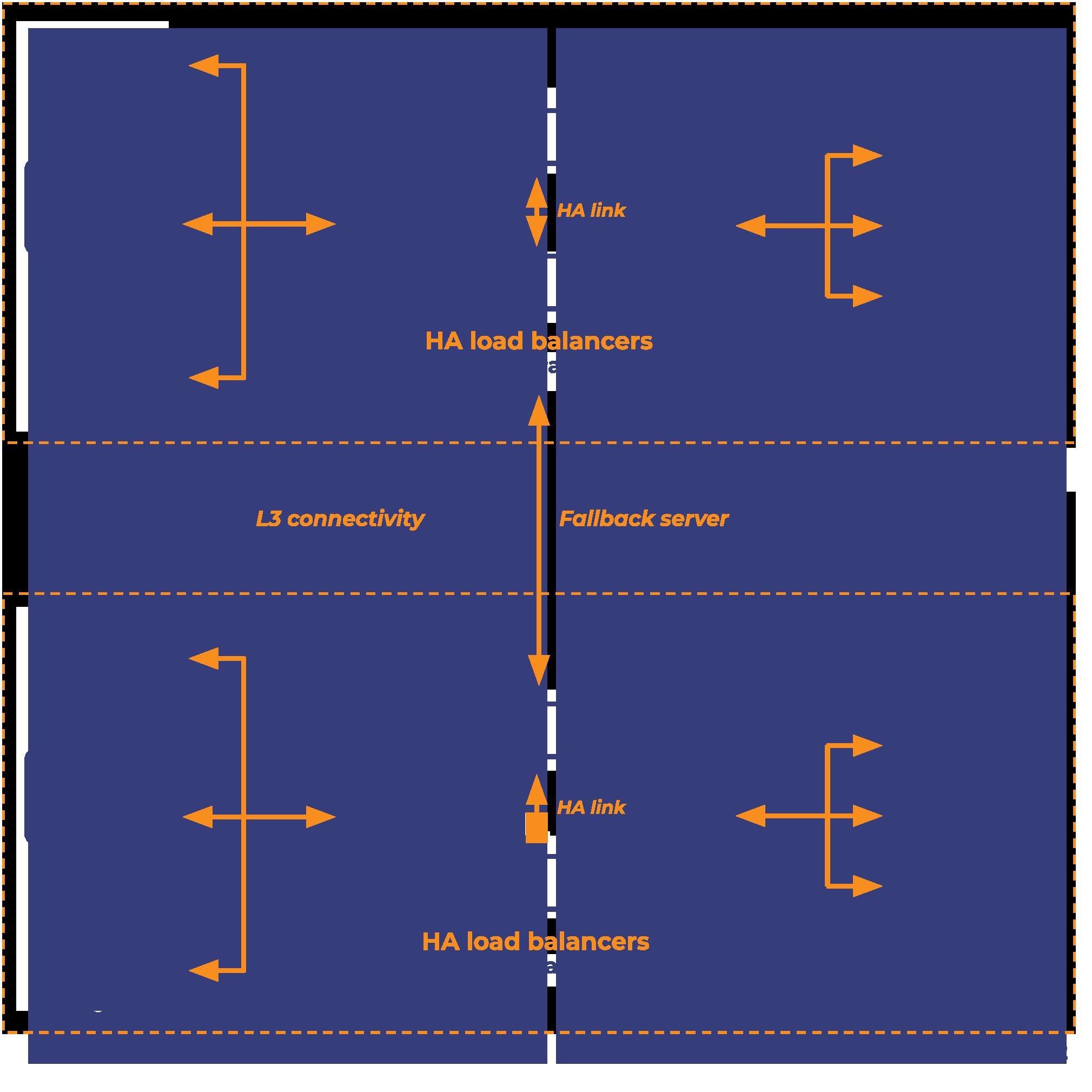 layer-3-multi-site