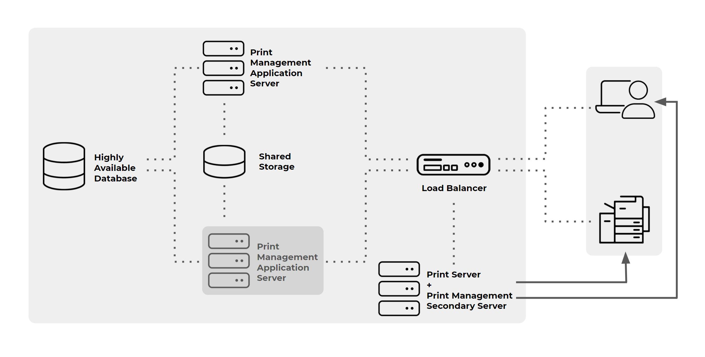 Print-network-load-balancing