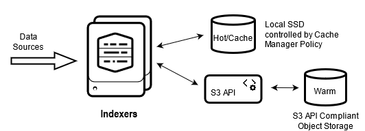 smartstore-architecture