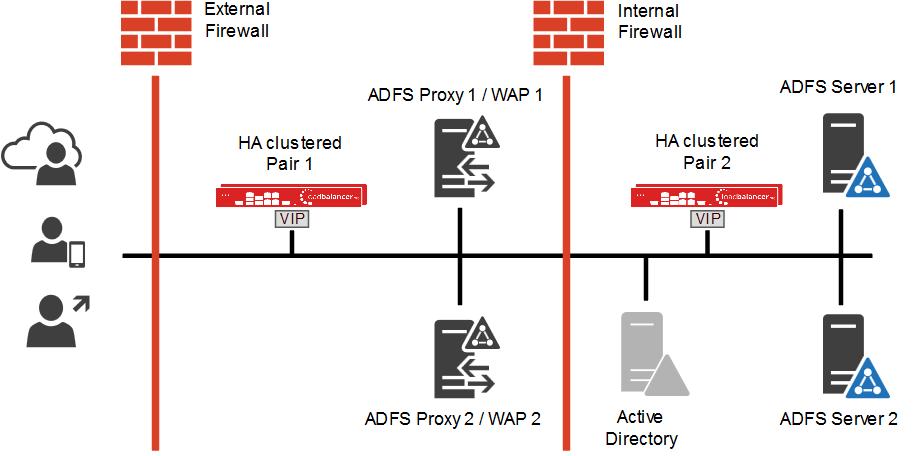 Load Balancing Microsoft ADFS - Loadbalancer