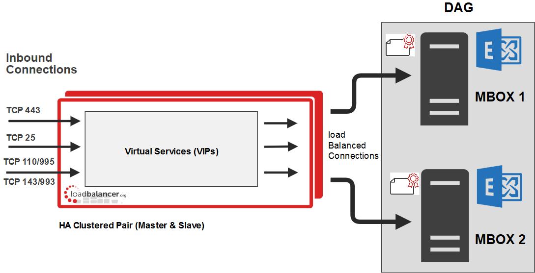 Load Balancing Microsoft Exchange - Loadbalancer