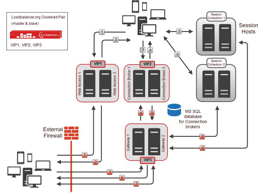 Load Balancing Microsoft Remote Desktop Services  Rds