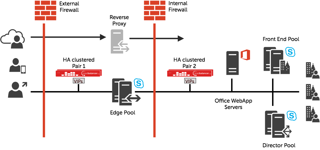 Load Balancing Skype For Business
