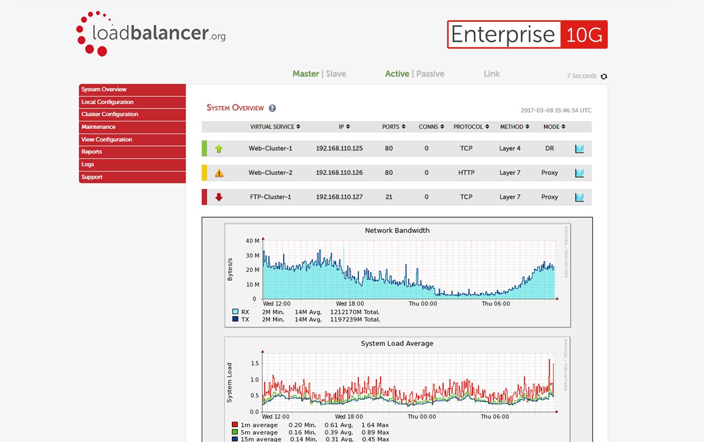 Hardware Load Balancer | Enterprise 10G