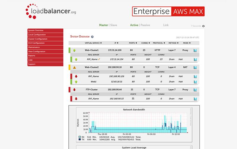 Cloud Load Balancer | Enterprise AWS MAX
