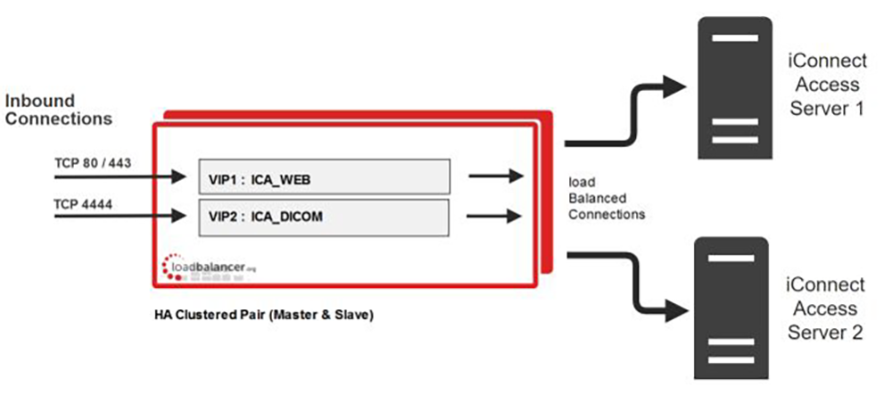 Enterprise Access diagram